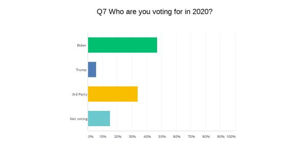 Chart_Q7_200801